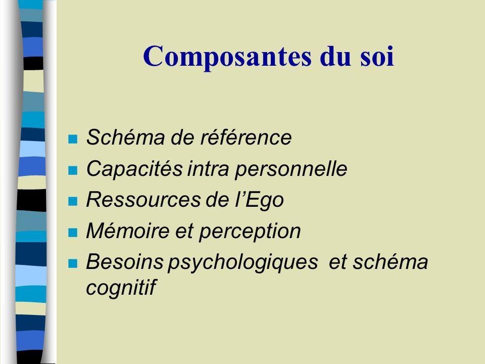 Composantes du soi Schéma de référence Capacités intra personnelle