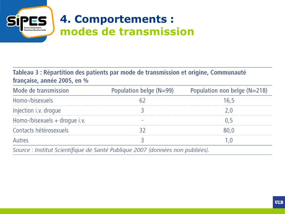 4. Comportements : modes de transmission
