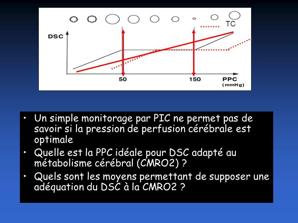 TC Un simple monitorage par PIC ne permet pas de savoir si la pression de perfusion cérébrale est optimale.