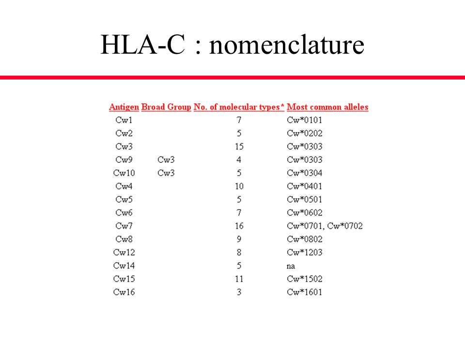 HLA-C : nomenclature