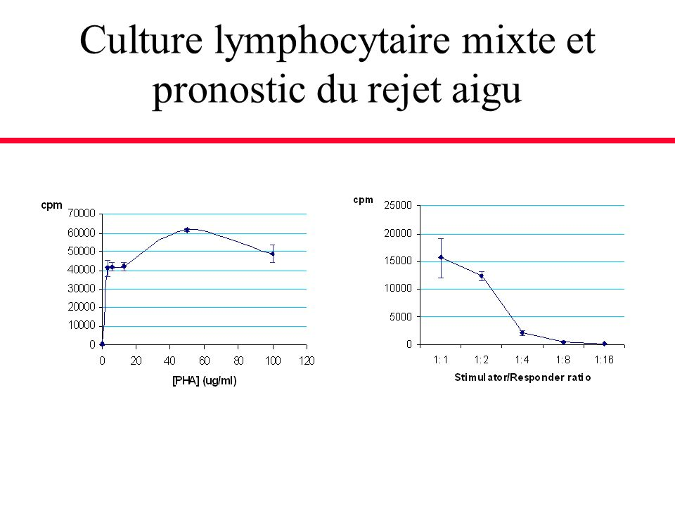 Culture lymphocytaire mixte et pronostic du rejet aigu