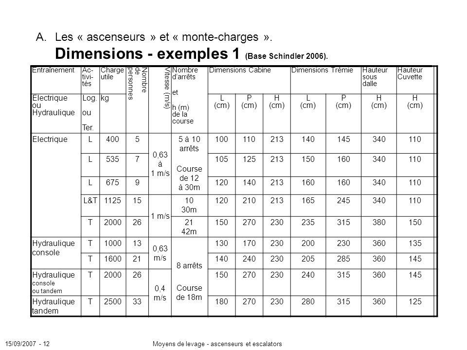 15/09/2007 A. Les « ascenseurs » et « monte-charges ». Dimensions - exemples 1 (Base Schindler 2006).