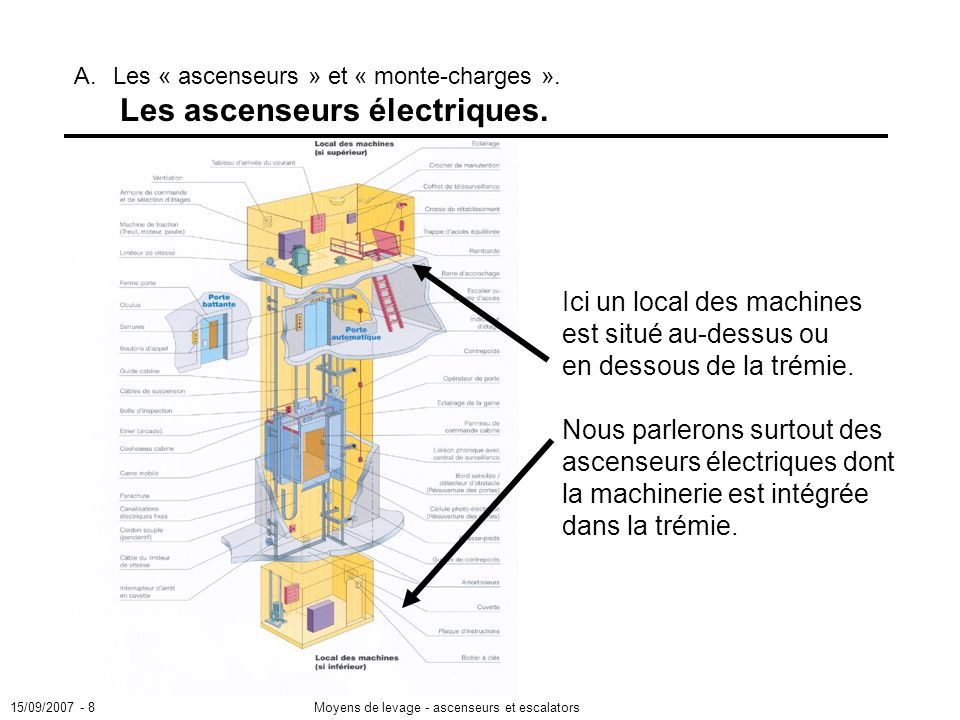 15/09/2007 A. Les « ascenseurs » et « monte-charges ». Les ascenseurs électriques.