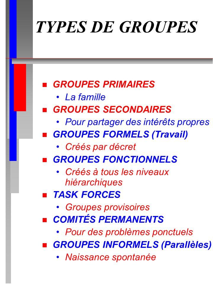 TYPES DE GROUPES GROUPES PRIMAIRES La famille GROUPES SECONDAIRES