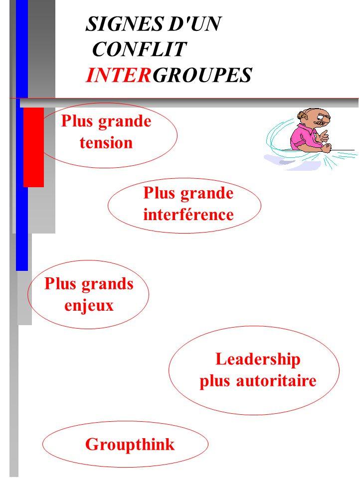 SIGNES D UN CONFLIT INTERGROUPES