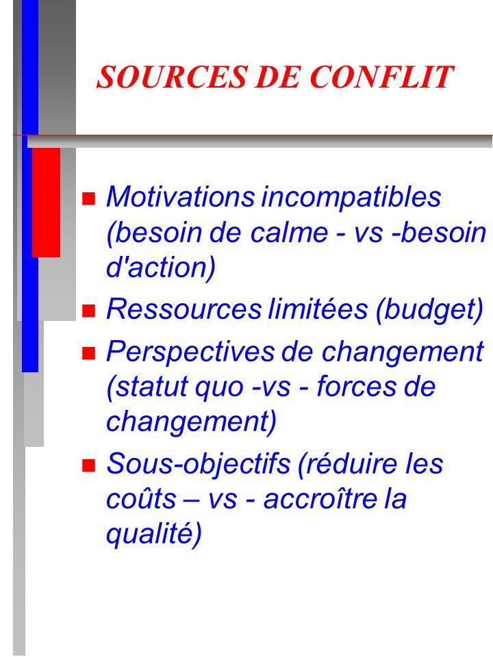 SOURCES DE CONFLIT Motivations incompatibles (besoin de calme - vs -besoin d action) Ressources limitées (budget)