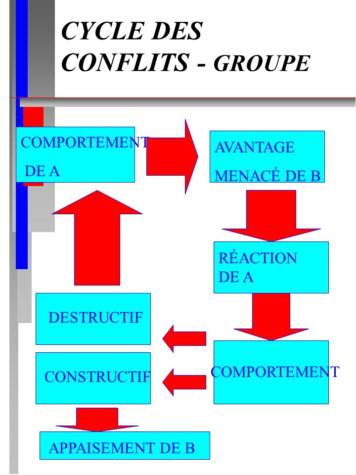 CYCLE DES CONFLITS - GROUPE