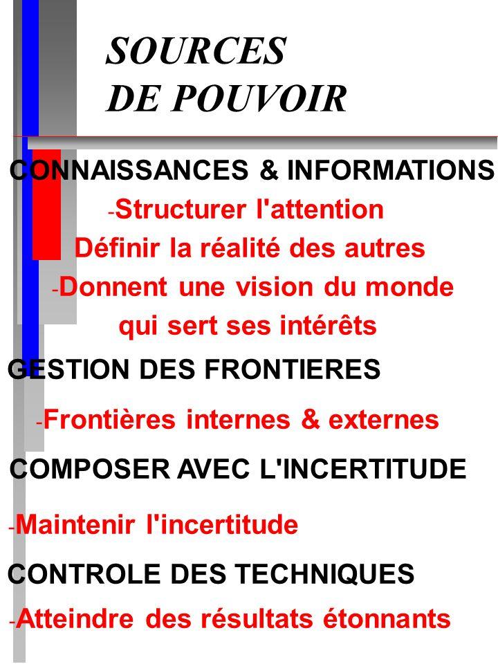 SOURCES DE POUVOIR CONNAISSANCES & INFORMATIONS Structurer l attention