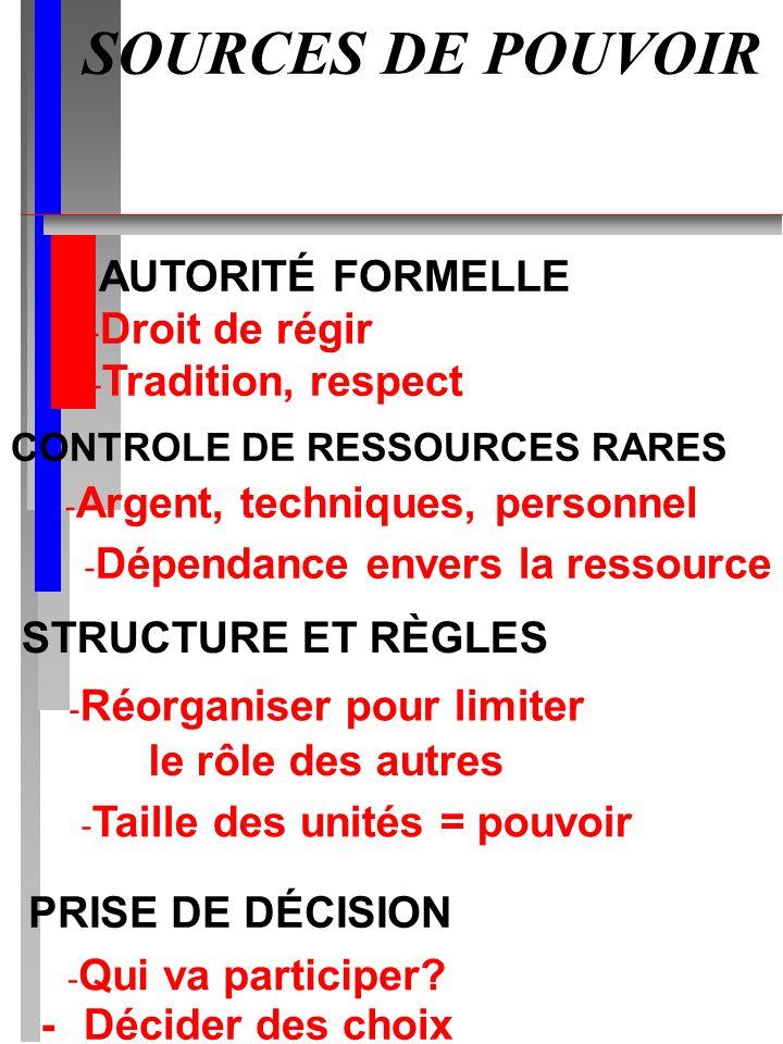 SOURCES DE POUVOIR AUTORITÉ FORMELLE Droit de régir Tradition, respect