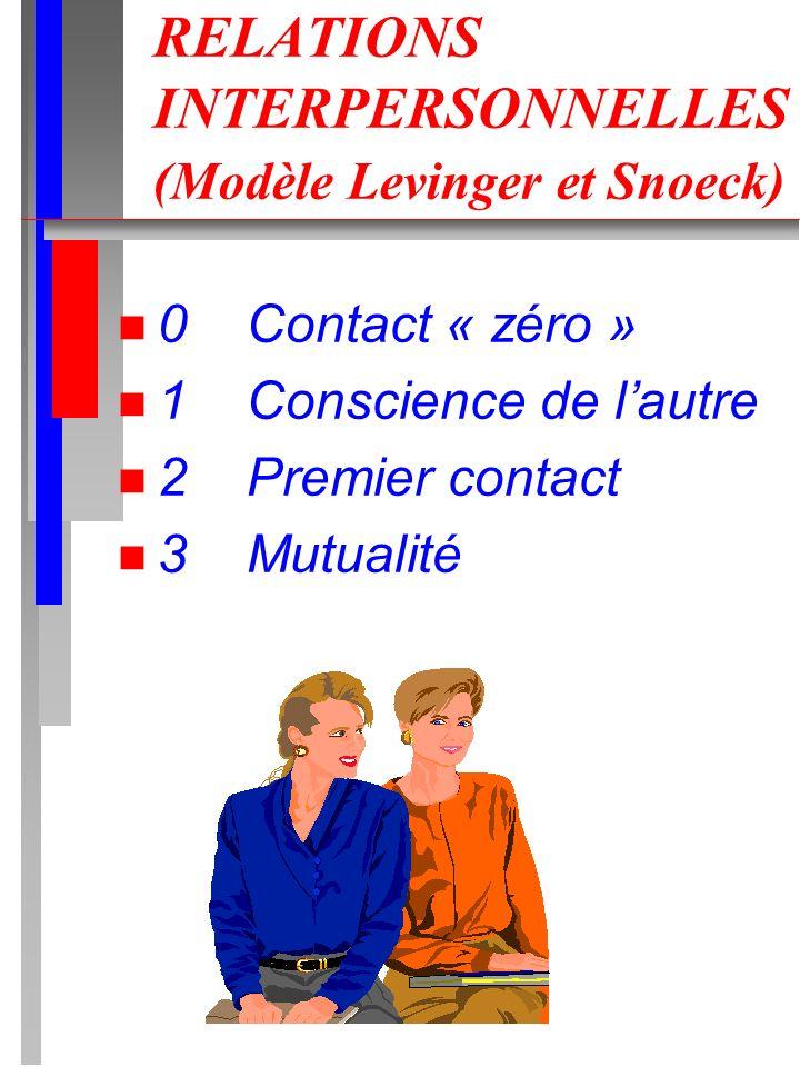 RELATIONS INTERPERSONNELLES (Modèle Levinger et Snoeck)