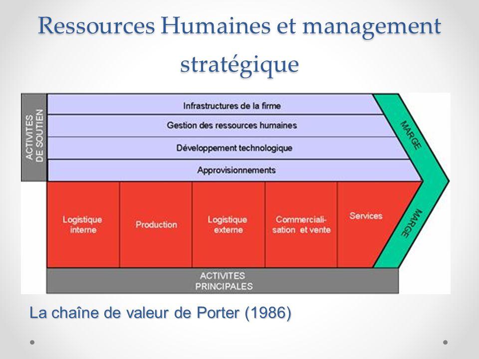 Ressources Humaines et management stratégique
