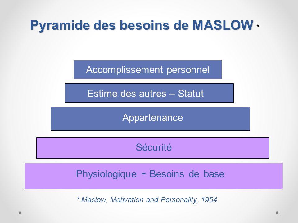Pyramide des besoins de MASLOW *