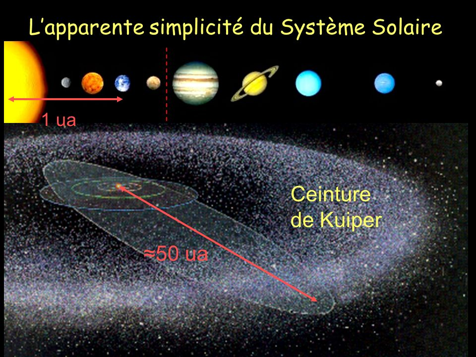 L'apparente simplicité du Système Solaire