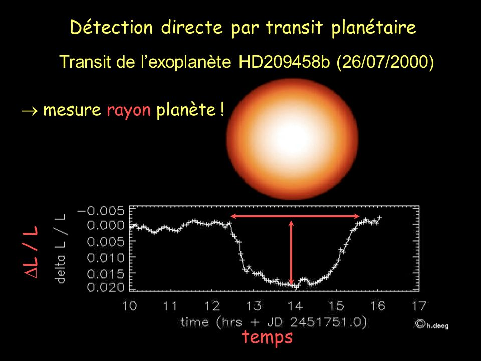 Transit de l'exoplanète HD209458b (26/07/2000)