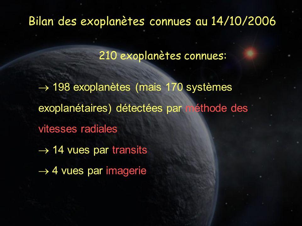 Bilan des exoplanètes connues au 14/10/2006