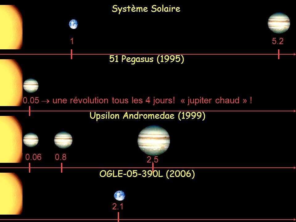 Système Solaire 51 Pegasus (1995) Upsilon Andromedae (1999)