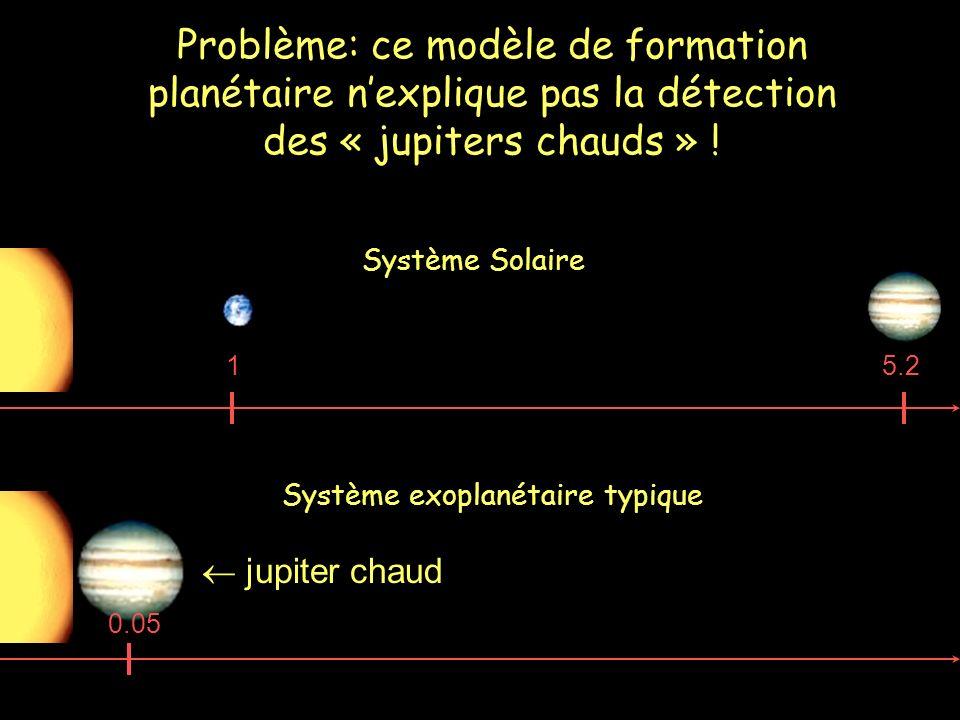 Problème: ce modèle de formation planétaire n'explique pas la détection des « jupiters chauds » !