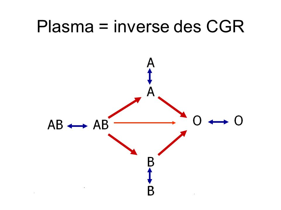 Plasma = inverse des CGR