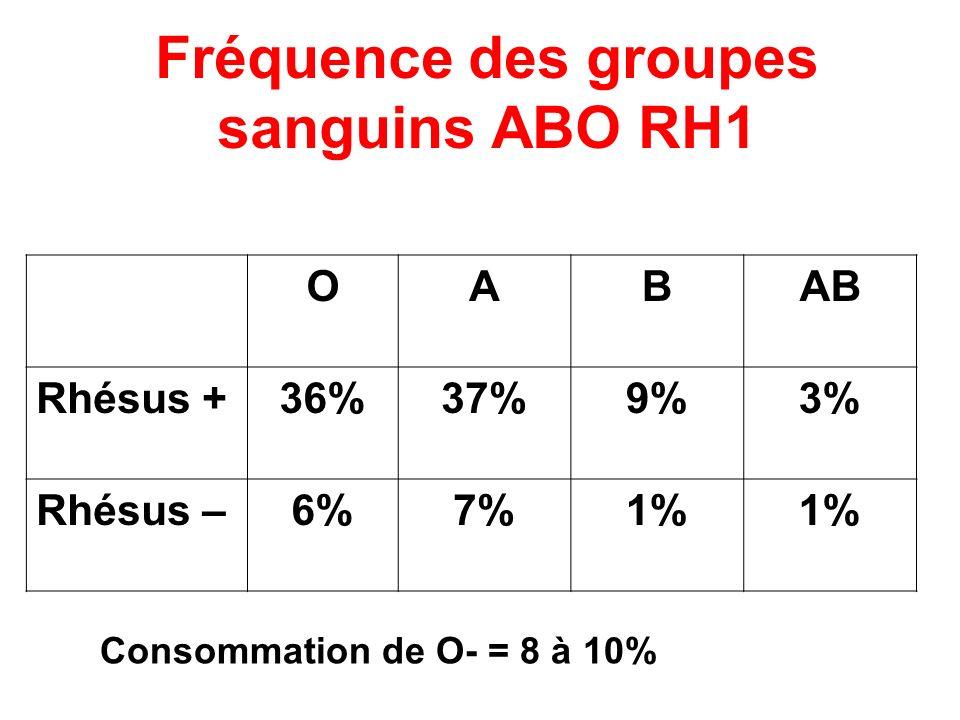 Fréquence des groupes sanguins ABO RH1