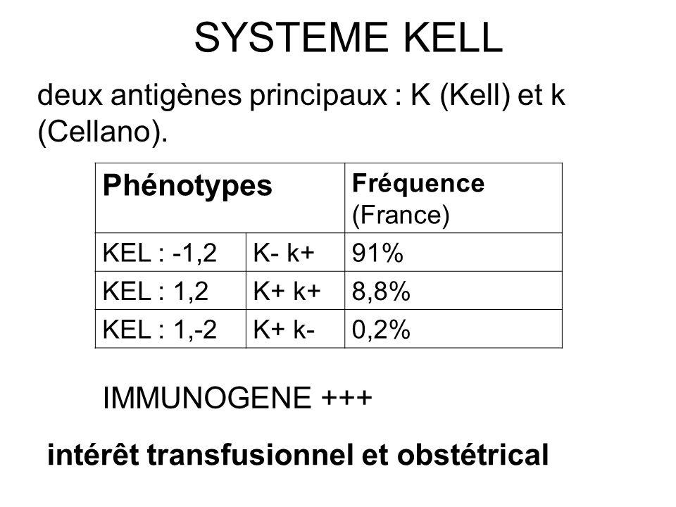 SYSTEME KELL deux antigènes principaux : K (Kell) et k (Cellano).