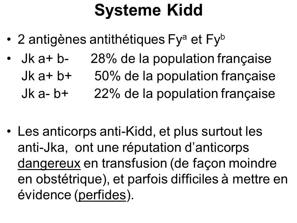 Systeme Kidd 2 antigènes antithétiques Fya et Fyb