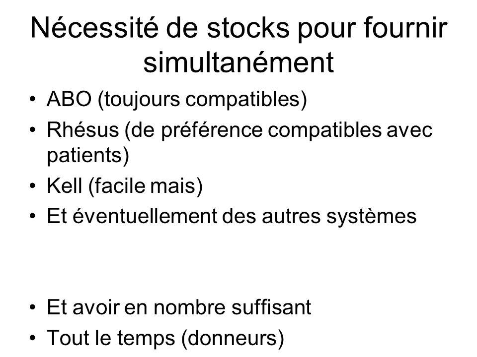 Nécessité de stocks pour fournir simultanément