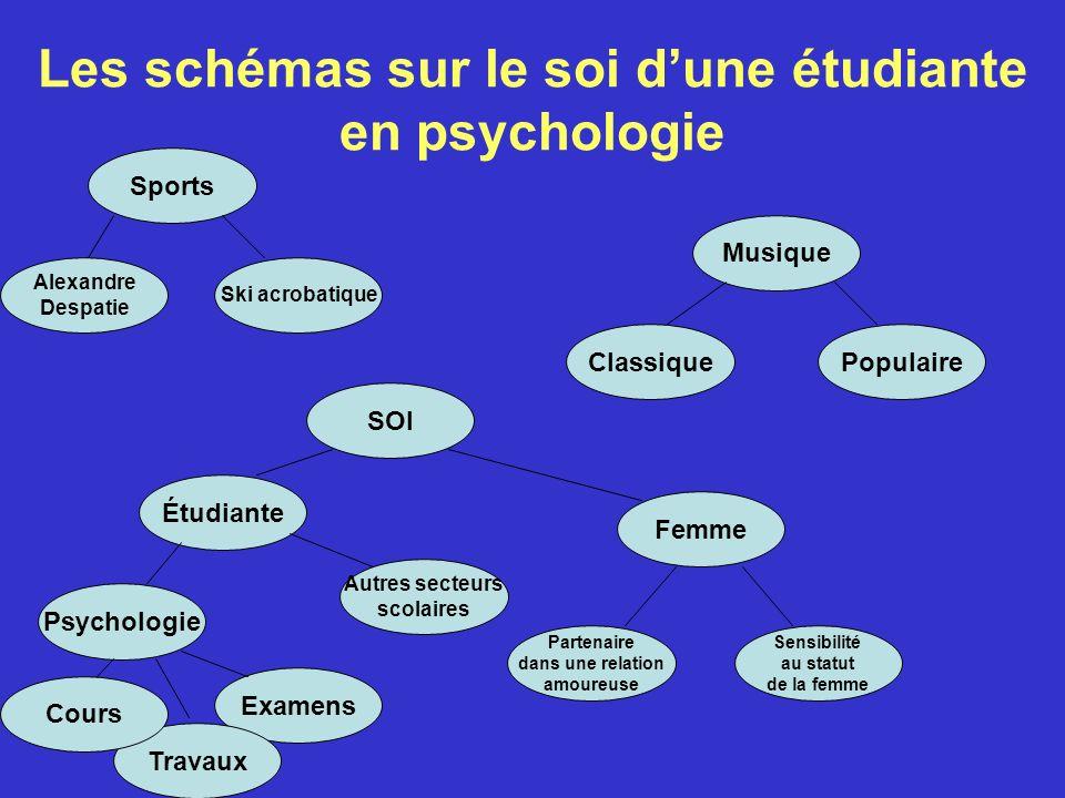 Les schémas sur le soi d'une étudiante en psychologie