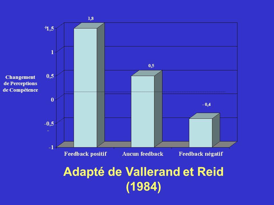 Adapté de Vallerand et Reid (1984)