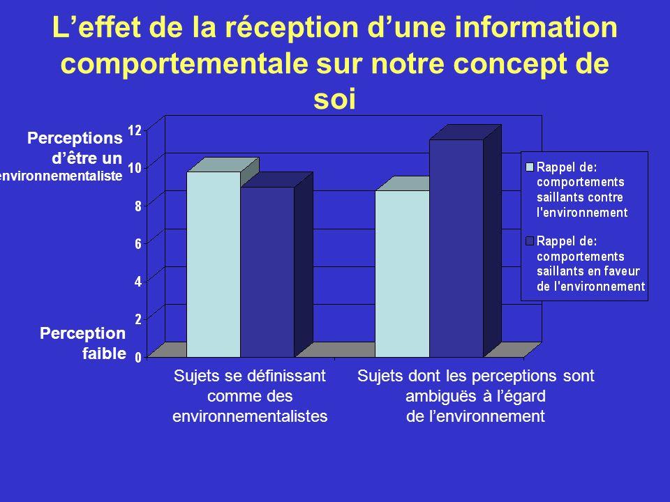 L'effet de la réception d'une information comportementale sur notre concept de soi