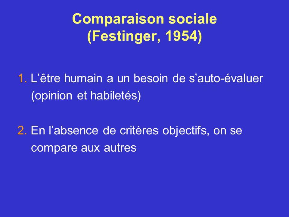 Comparaison sociale (Festinger, 1954)