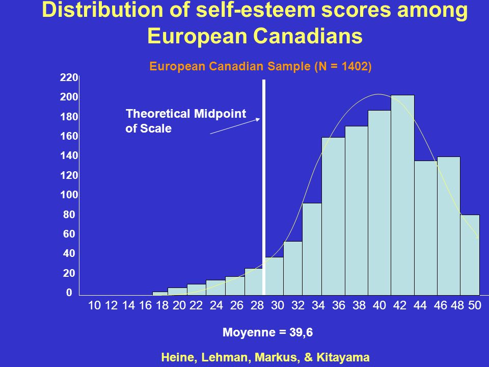 Distribution of self-esteem scores among European Canadians