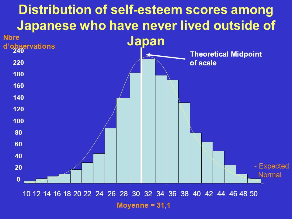 Distribution of self-esteem scores among Japanese who have never lived outside of Japan