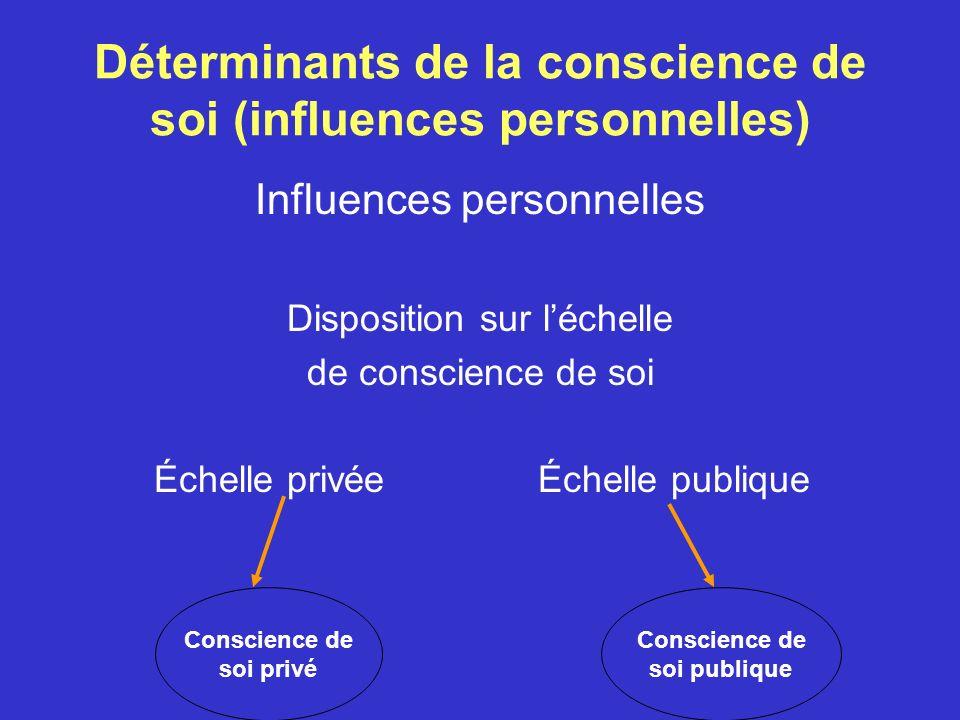 Déterminants de la conscience de soi (influences personnelles)