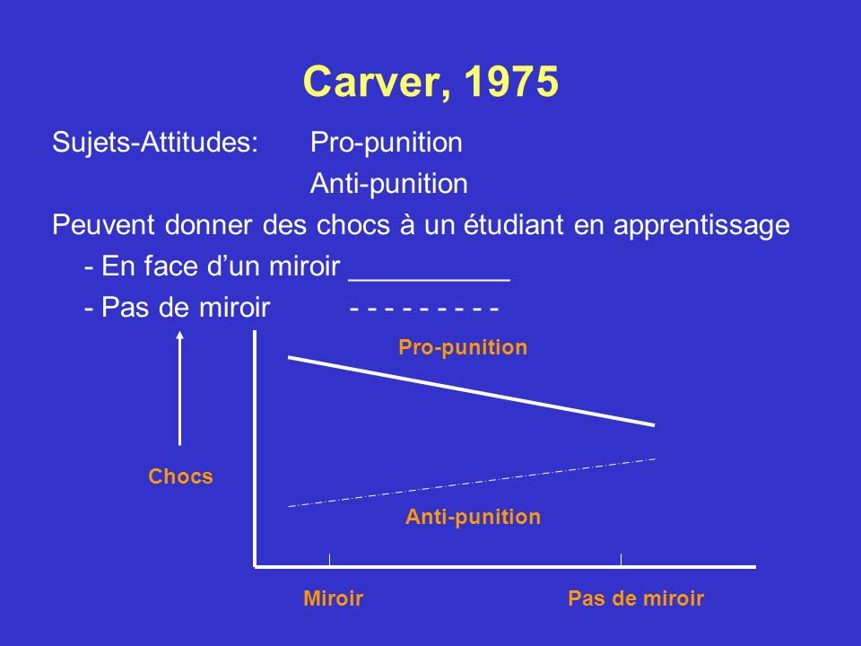 Carver, 1975 Sujets-Attitudes: Pro-punition Anti-punition