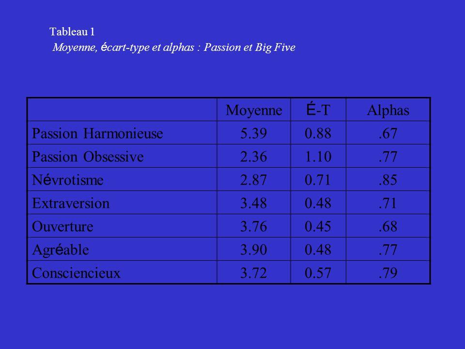 Moyenne É-T Alphas Passion Harmonieuse 5.39 0.88 .67 Passion Obsessive