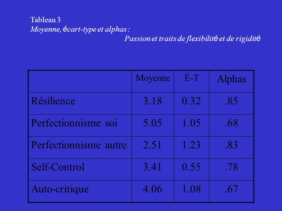 Perfectionnisme autre 2.51 1.23 .83 Self-Control 3.41 0.55 .78
