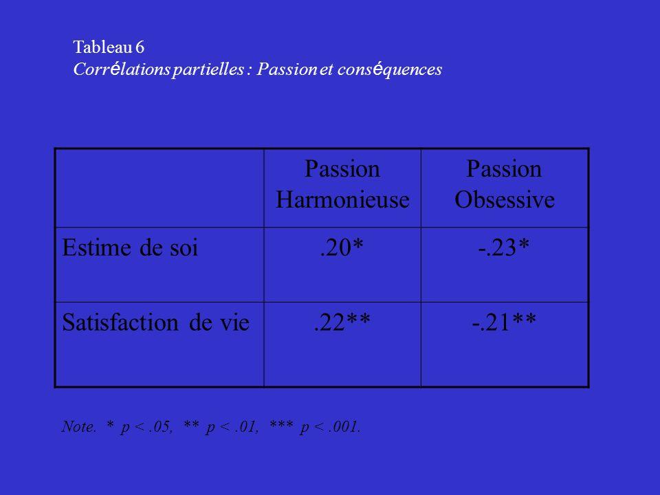 Passion Harmonieuse Passion Obsessive Estime de soi .20* -.23*
