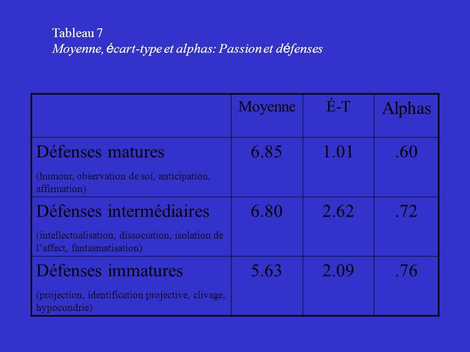 Défenses intermédiaires 6.80 2.62 .72