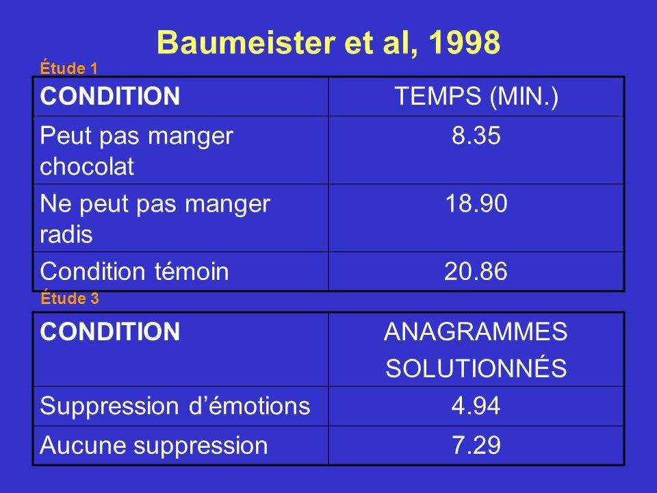 Baumeister et al, 1998 CONDITION TEMPS (MIN.) Peut pas manger chocolat