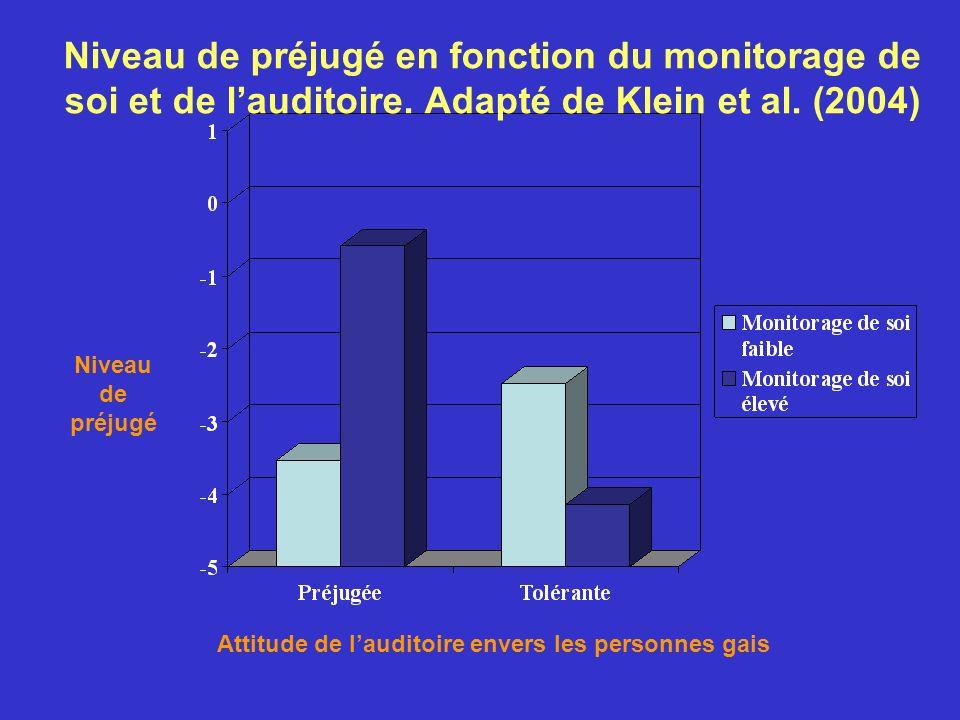 Niveau de préjugé en fonction du monitorage de soi et de l'auditoire