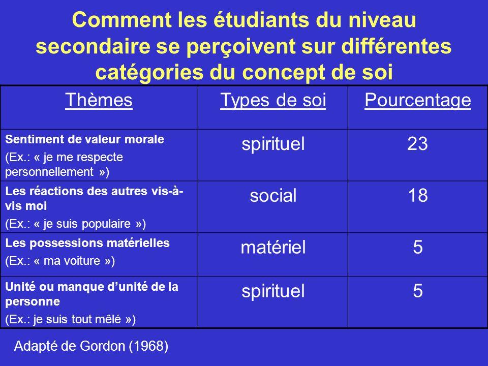 Comment les étudiants du niveau secondaire se perçoivent sur différentes catégories du concept de soi