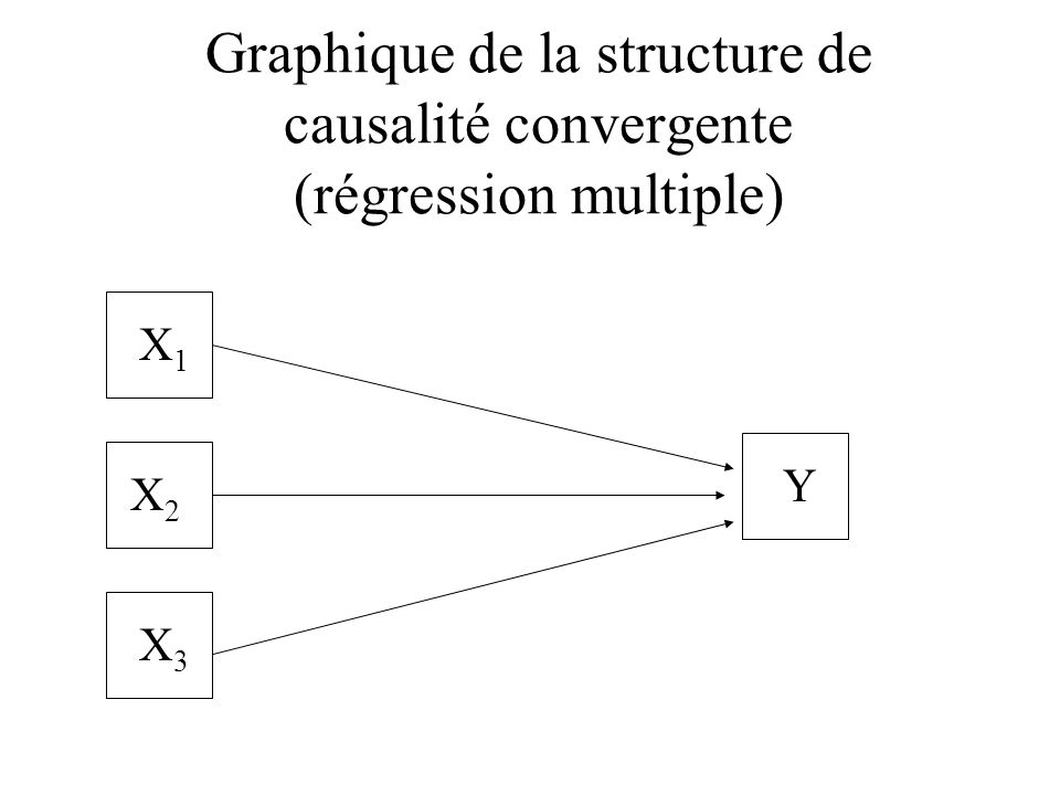 Graphique de la structure de causalité convergente (régression multiple)