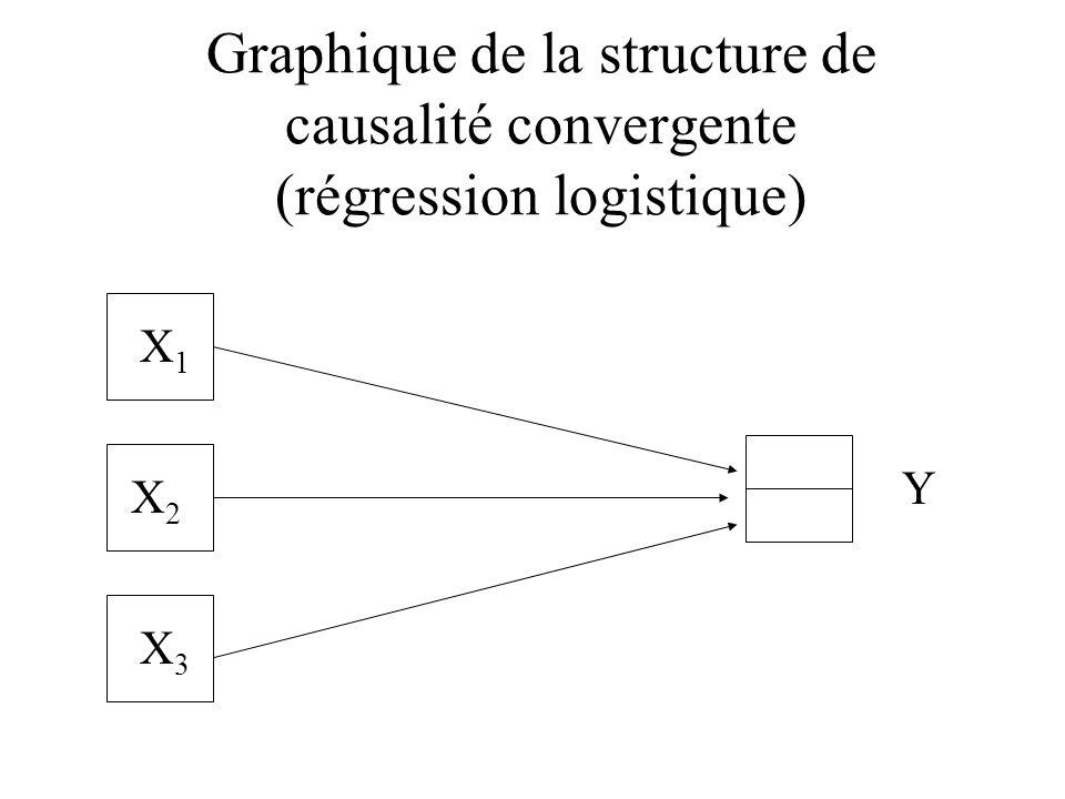 Graphique de la structure de causalité convergente (régression logistique)