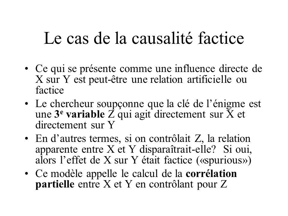 Le cas de la causalité factice