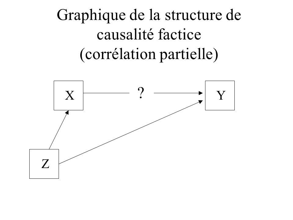 Graphique de la structure de causalité factice (corrélation partielle)