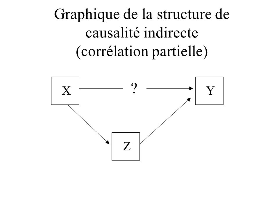Graphique de la structure de causalité indirecte (corrélation partielle)