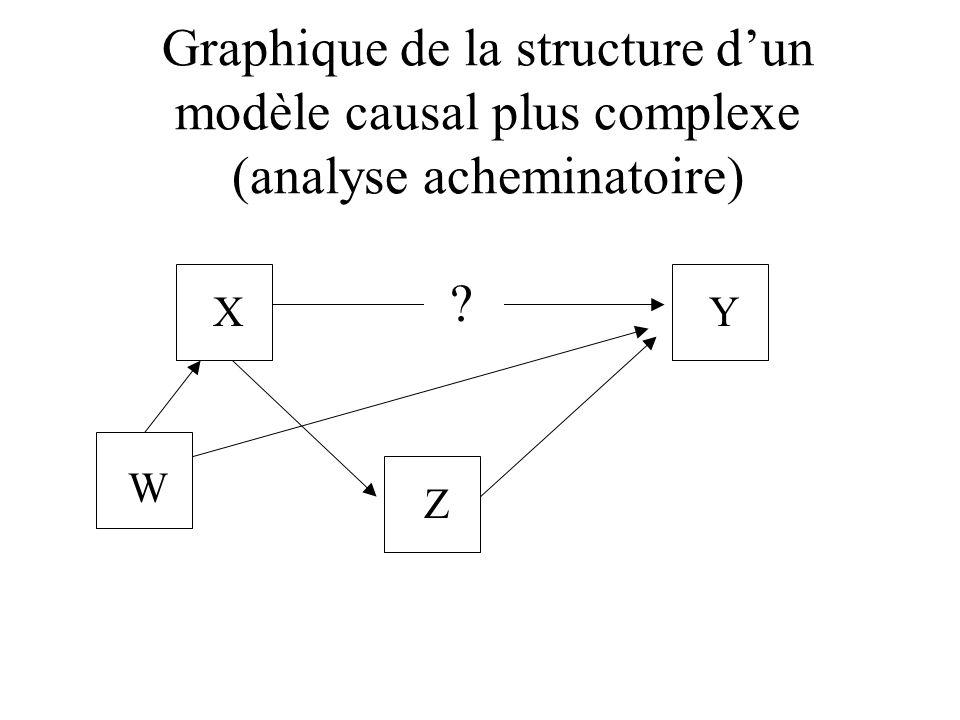 Graphique de la structure d'un modèle causal plus complexe (analyse acheminatoire)