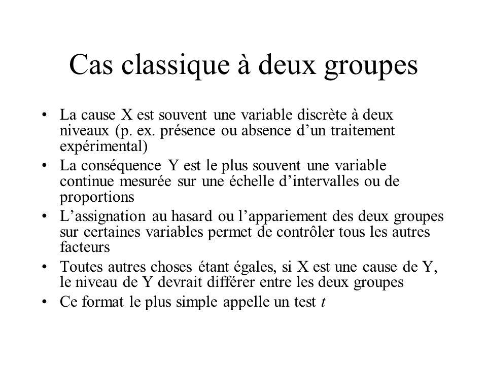 Cas classique à deux groupes
