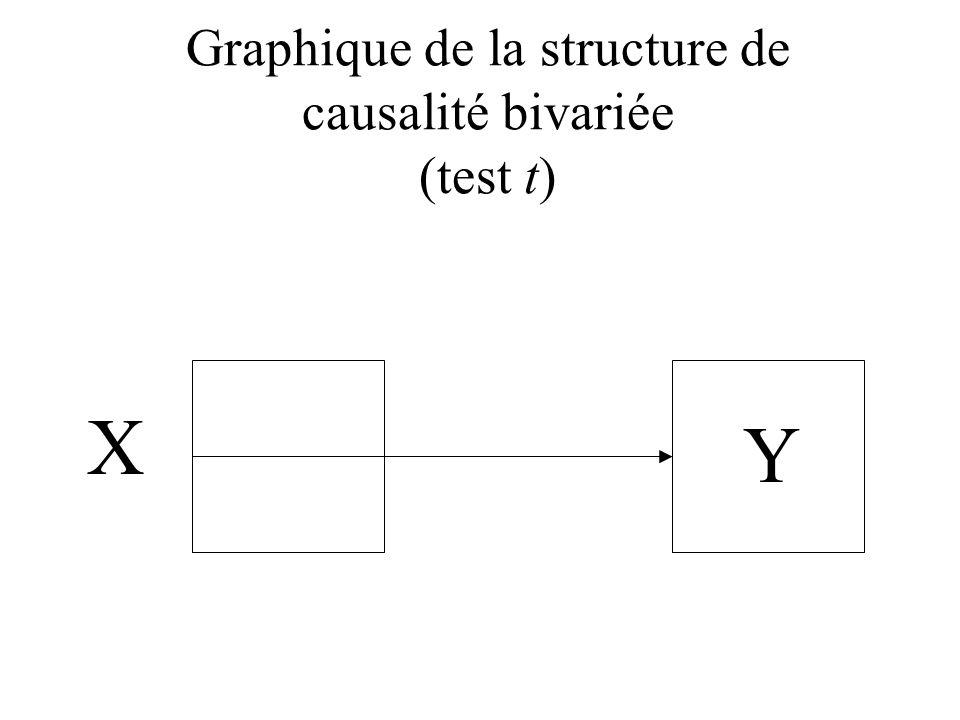 Graphique de la structure de causalité bivariée (test t)