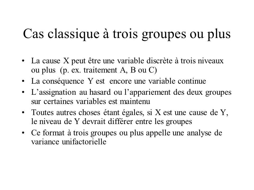 Cas classique à trois groupes ou plus